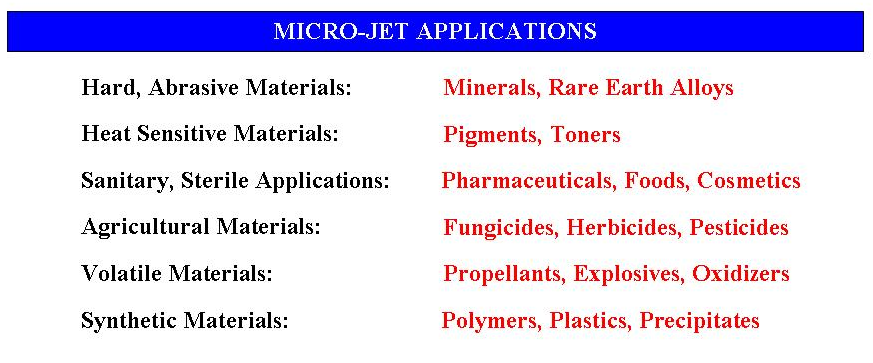 Fine Powder Grinding Micro-Jet Applications